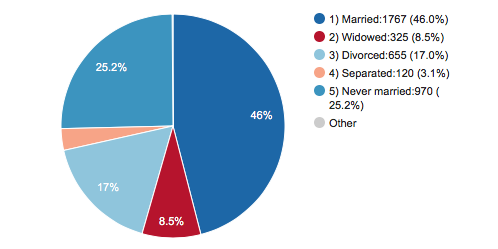 Worshipping Alone Studies Find Divorce Retains Its Sting In Faith - Religion chart 2016